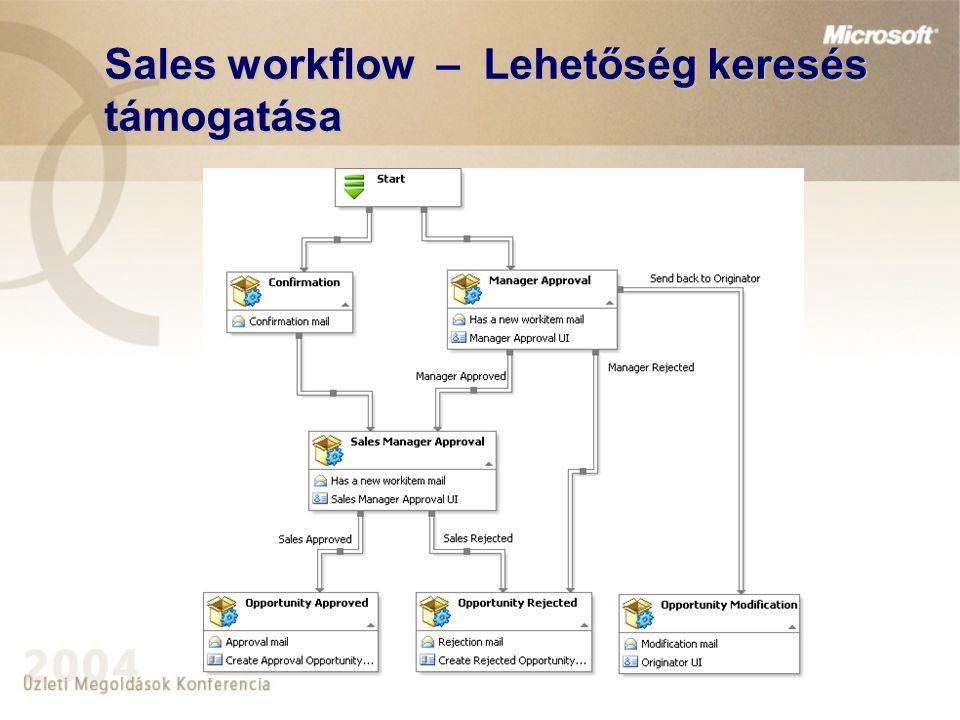 Sales workflow – Lehetőség keresés támogatása