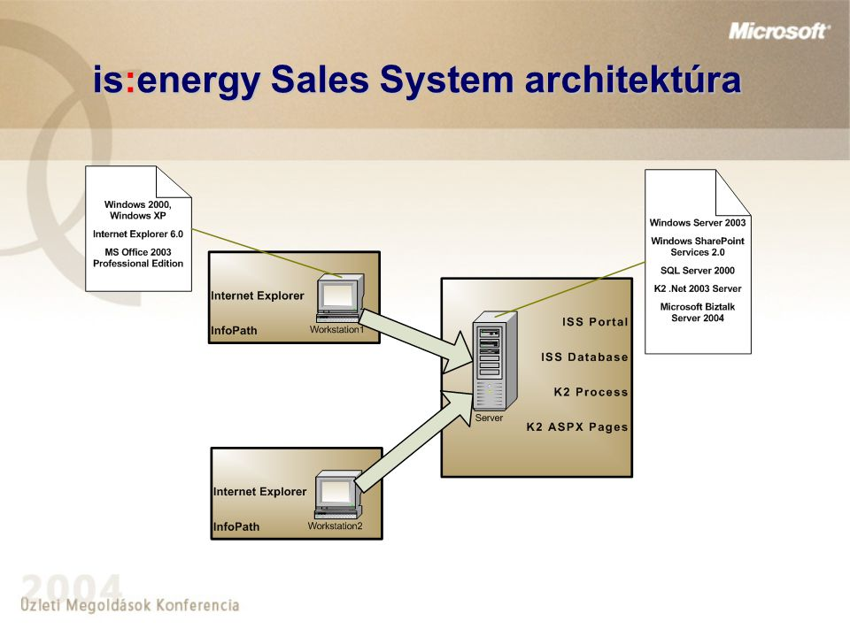 is:energy Sales System architektúra