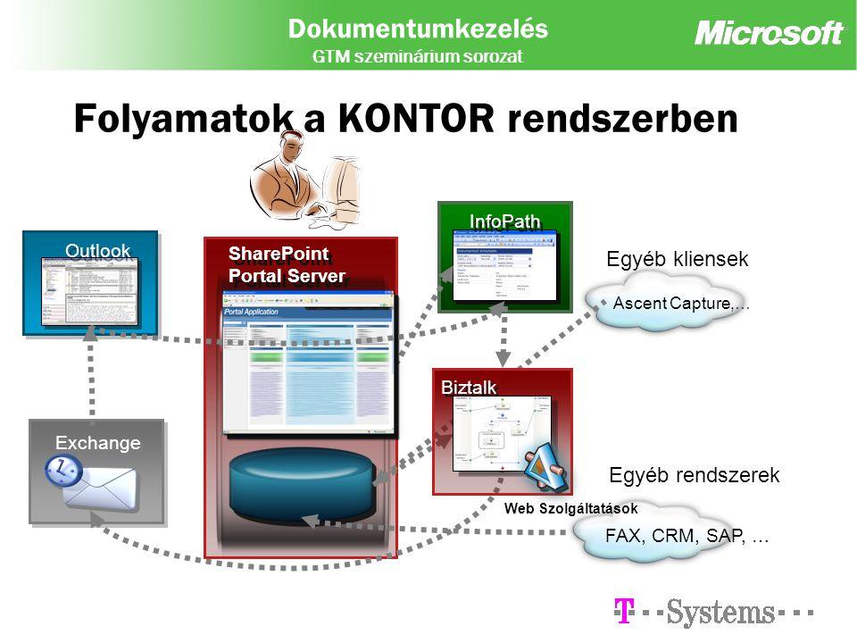 Dokumentumkezelés GTM szeminárium sorozat Folyamatok a KONTOR rendszerben SharePoint Portal Server Outlook Exchange InfoPath Egyéb kliensek Ascent Capture,… Egyéb rendszerek FAX, CRM, SAP, … Biztalk Web Szolgáltatások