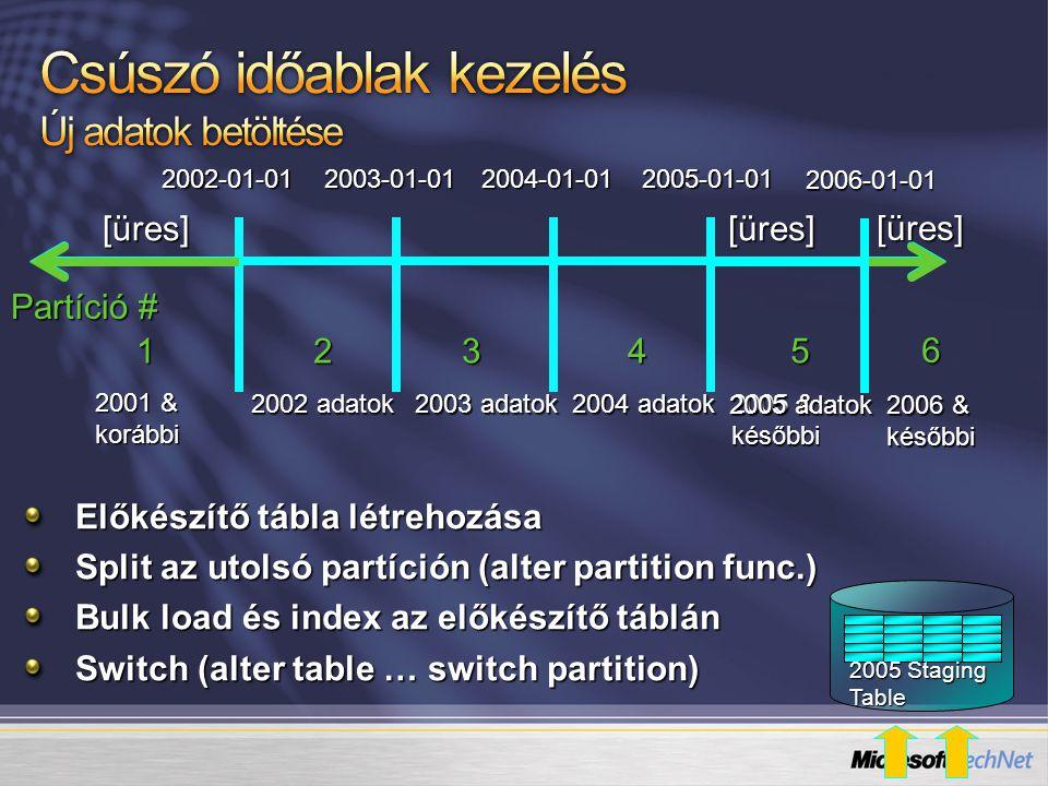 Partíció # 12345 2002-01-01 2003-01-01 2004-01-01 2005-01-01 2001 & korábbi 2002 adatok 2003 adatok 2004 adatok 2005 & későbbi [üres] Előkészítő tábla