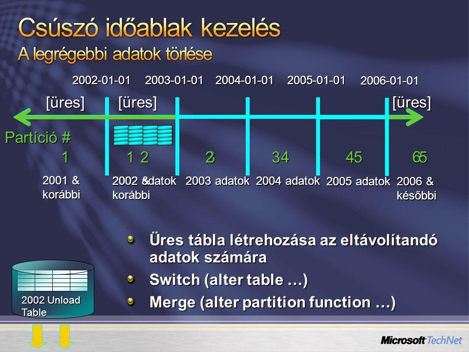 Partíció # 2003-01-01 2004-01-01 2005-01-01 2003 adatok 2004 adatok Üres tábla létrehozása az eltávolítandó adatok számára Switch (alter table …) Merg