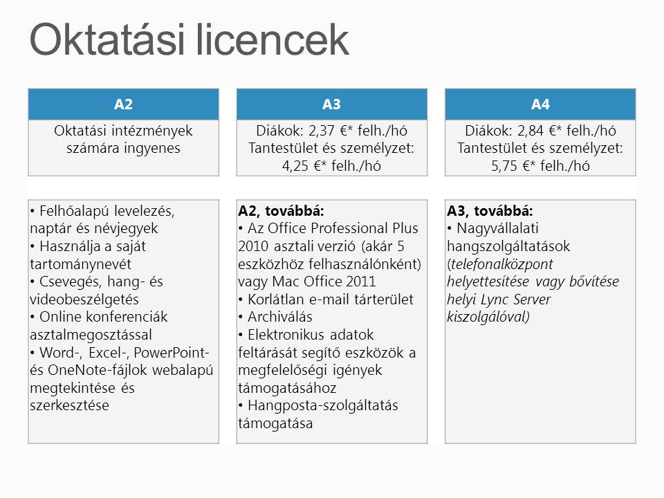 Nagyvállalati tartalom, oktatási ár Az ingyenes csomaghoz is nagyvállalati funkciók tartoznak, mint: Active Directory szinkronizáció PowerShell vezérelhetőség Egyszeri bejelentkezési szolgáltatás Hibrid Exchange konfiguráció Konfigurálható spamszűrés SharePoint intranet akár 300 webhelycsoporttal Telefonos támogatás