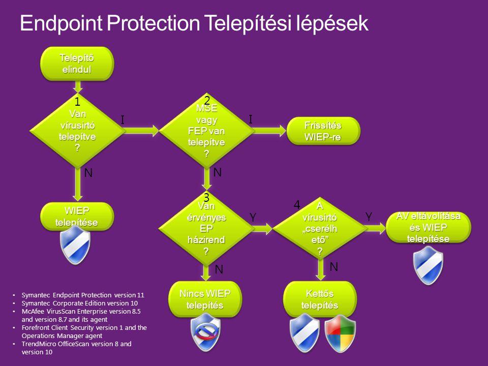 Van vírusirtó telepítve . Telepítő elindul MSE vagy FEP van telepítve .