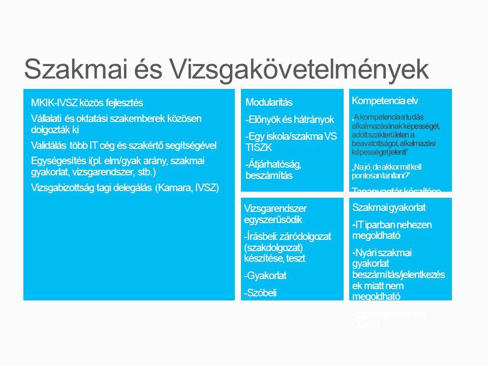 MKIK-IVSZ közös fejlesztés Vállalati és oktatási szakemberek közösen dolgozták ki Validálás több IT cég és szakértő segítségével Egységesítés i(pl.