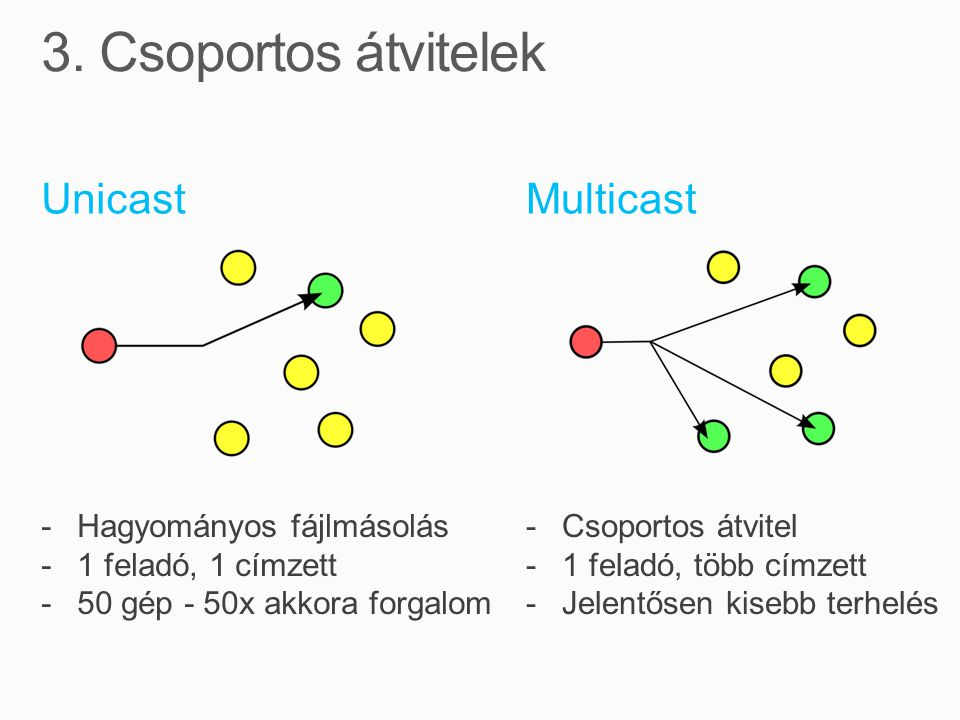 MulticastUnicast -Hagyományos fájlmásolás -1 feladó, 1 címzett -50 gép - 50x akkora forgalom -Csoportos átvitel -1 feladó, több címzett -Jelentősen ki