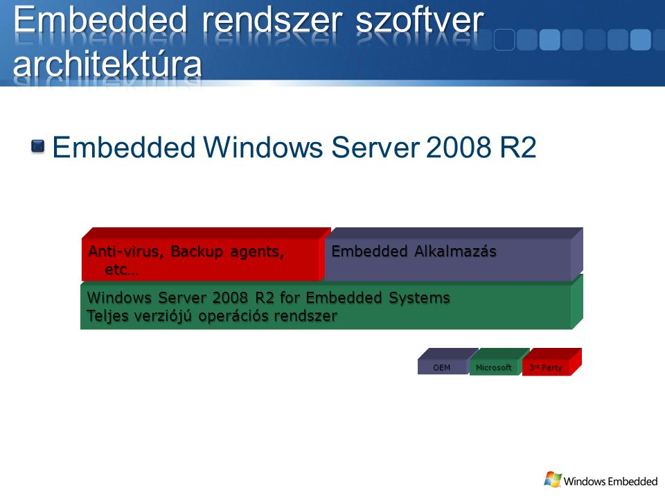 Windows Server 2008 R2 for Embedded Systems Teljes verziójú operációs rendszer OEM Anti-virus, Backup agents, etc… Embedded Alkalmazás Microsoft 3 rd Party Embedded Windows Server 2008 R2