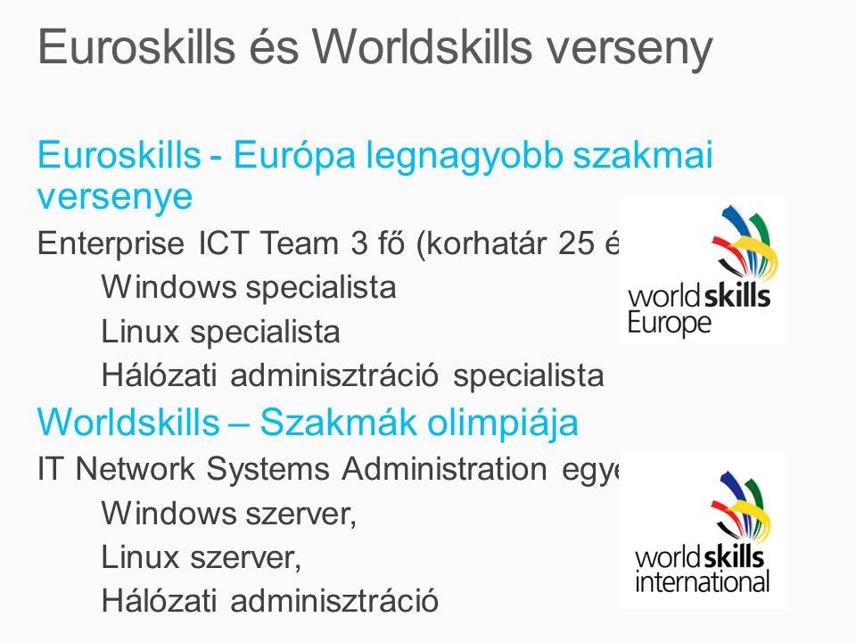 Euroskills - Európa legnagyobb szakmai versenye Enterprise ICT Team 3 fő (korhatár 25 év) Windows specialista Linux specialista Hálózati adminisztráció specialista Worldskills – Szakmák olimpiája IT Network Systems Administration egyéni verseny Windows szerver, Linux szerver, Hálózati adminisztráció