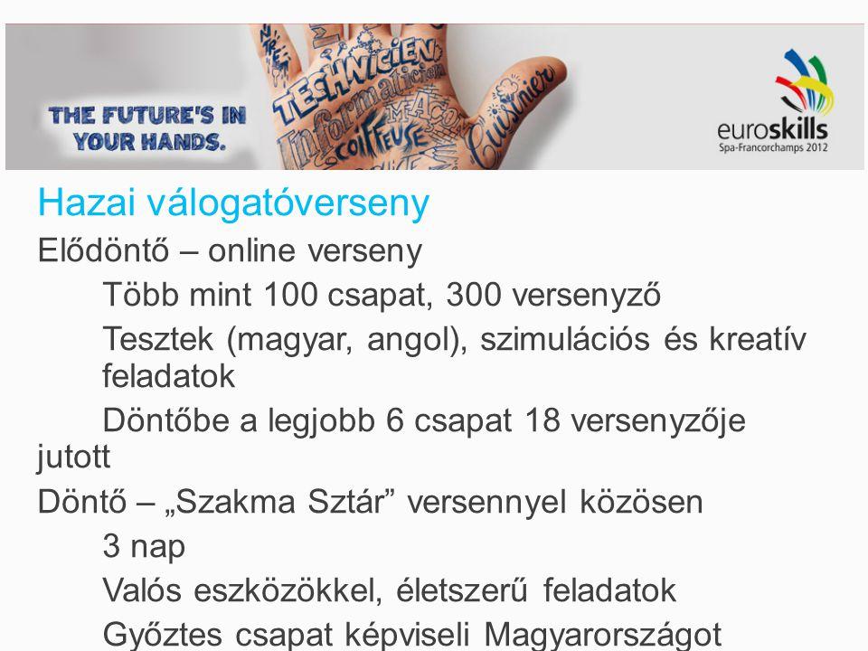 """Hazai válogatóverseny Elődöntő – online verseny Több mint 100 csapat, 300 versenyző Tesztek (magyar, angol), szimulációs és kreatív feladatok Döntőbe a legjobb 6 csapat 18 versenyzője jutott Döntő – """"Szakma Sztár versennyel közösen 3 nap Valós eszközökkel, életszerű feladatok Győztes csapat képviseli Magyarországot"""