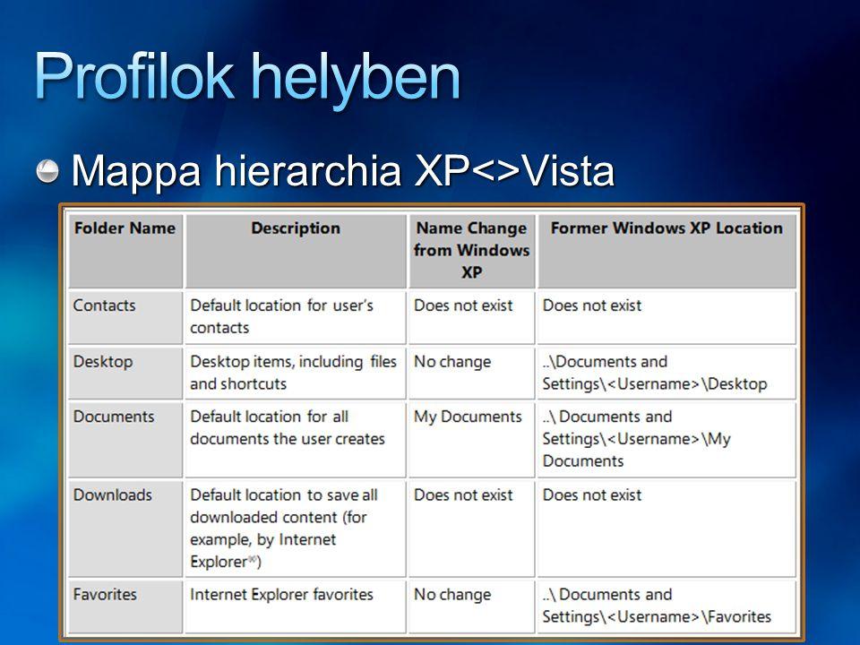 Mappa hierarchia XP<>Vista (folyt.)