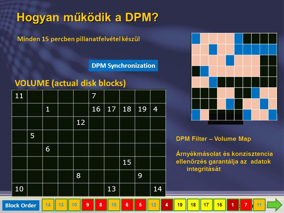 Hogyan működik a DPM? 117 1161718194 12 5 6 15 89 101314 VOLUME (actual disk blocks) DPM Filter – Volume Map Árnyékmásolat és konzisztencia ellenőrzés