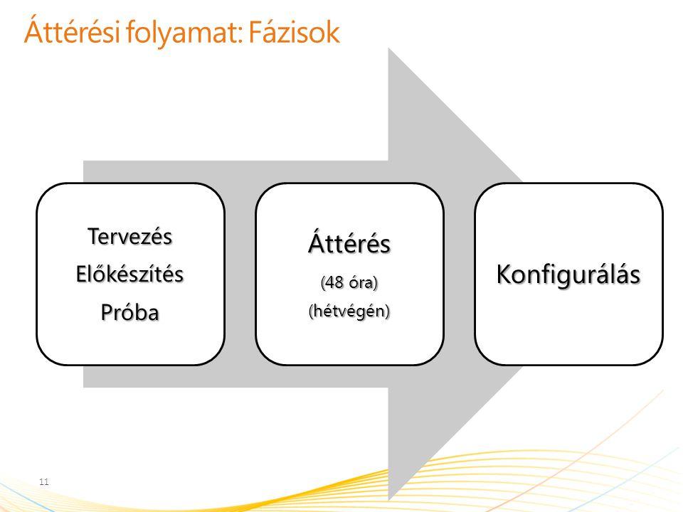 Áttérési folyamat: Fázisok TervezésElőkészítésPróbaÁttérés (48 óra) (hétvégén)Konfigurálás 11