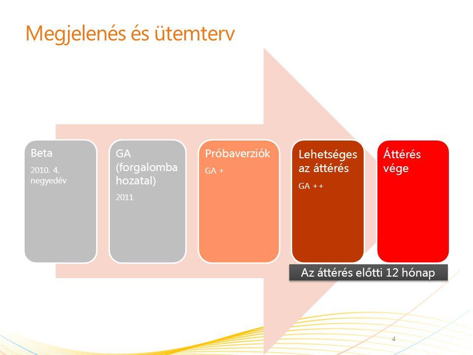 A változások által érintett főbb területek Új funkciókÚj ajánlatok A SharePoint Online Deskless Worker elavul Áttérés a Live Meeting rendszerről a Lync szolgáltatásra Új rendszerkövetelménye k Megújult felhasználói élmény a portálokon A portálok és az Outlook Web Access URL-címei megváltoznak Szolgáltatás-összekötő (Nincs bejelentkezési alkalmazás) Választható: Összevont identitás Választható: Kibővített párhuzamos tárolás 5