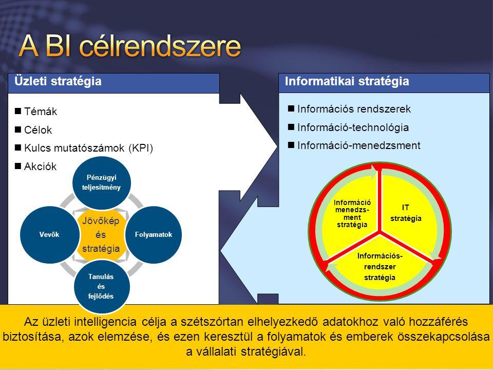Informatikai stratégia Üzleti stratégia Témák Célok Kulcs mutatószámok (KPI) Akciók Információs rendszerek Információ-technológia Információ-menedzsme