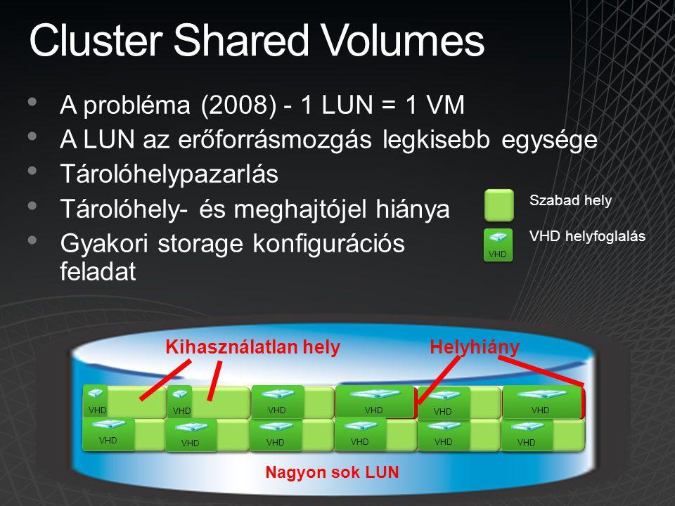 Cluster Shared Volumes A probléma (2008) - 1 LUN = 1 VM A LUN az erőforrásmozgás legkisebb egysége Tárolóhelypazarlás Tárolóhely- és meghajtójel hiány