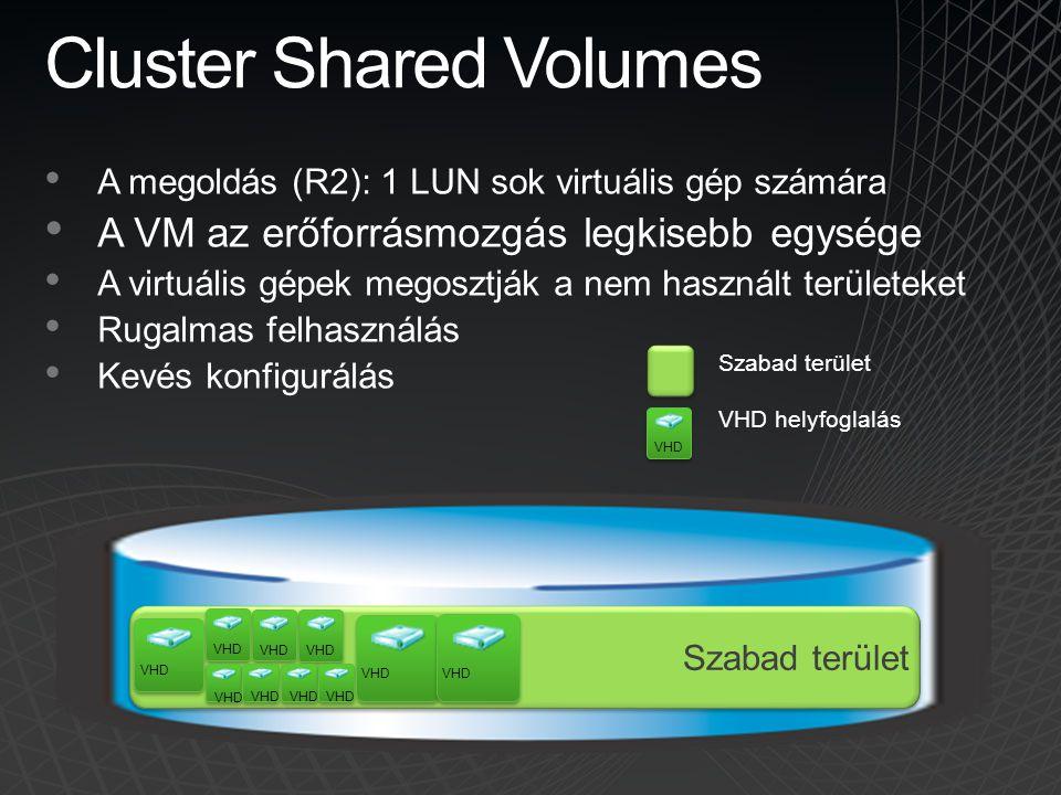 Cluster Shared Volumes A megoldás (R2): 1 LUN sok virtuális gép számára A VM az erőforrásmozgás legkisebb egysége A virtuális gépek megosztják a nem h
