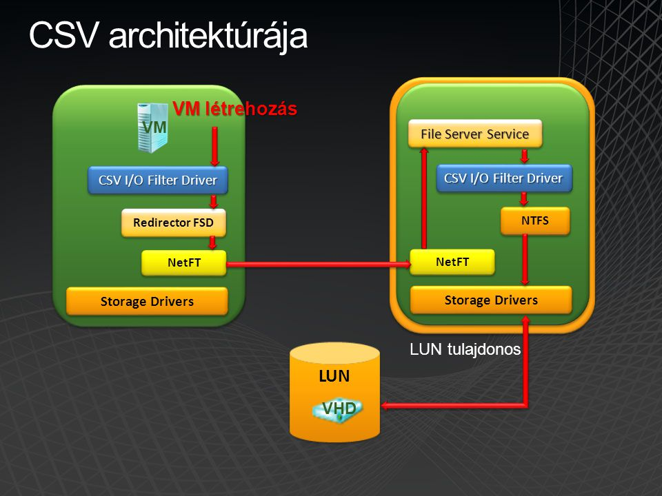 CSV architektúrája LUN CSV I/O Filter Driver Redirector FSD NetFT Storage Drivers CSV I/O Filter Driver NTFS NetFT Storage Drivers File Server Service