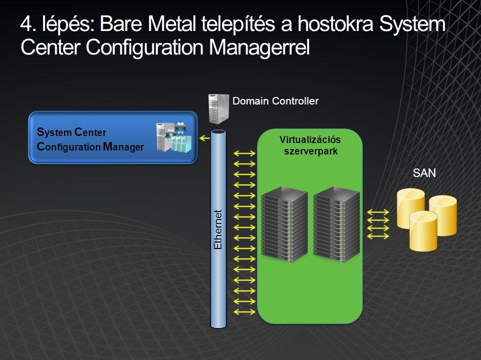 4. lépés: Bare Metal telepítés a hostokra System Center Configuration Managerrel S ystem C enter C onfiguration M anager Virtualizációs szerverpark SA