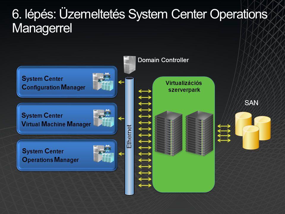 6. lépés: Üzemeltetés System Center Operations Managerrel S ystem C enter C onfiguration M anager S ystem C enter V irtual M achine M anager S ystem C