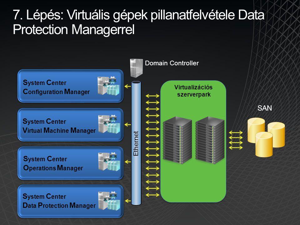7. Lépés: Virtuális gépek pillanatfelvétele Data Protection Managerrel S ystem C enter C onfiguration M anager S ystem C enter V irtual M achine M ana