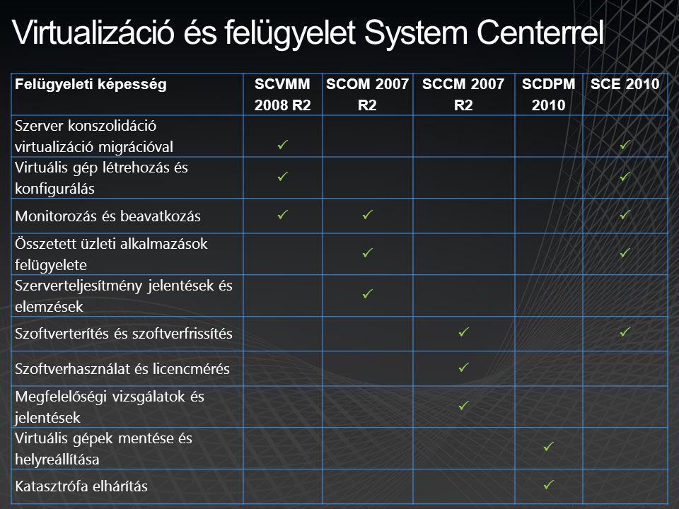 Virtualizáció és felügyelet System Centerrel Felügyeleti képesség SCVMM 2008 R2 SCOM 2007 R2 SCCM 2007 R2 SCDPM 2010 SCE 2010 Szerver konszolidáció vi