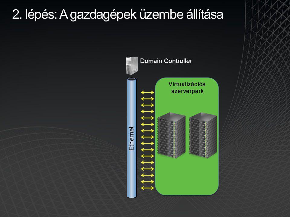 2. lépés: A gazdagépek üzembe állítása Virtualizációs szerverpark Domain Controller Ethernet