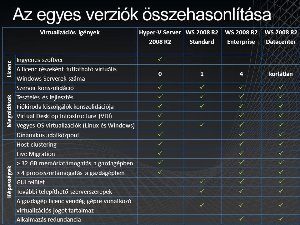 Az egyes verziók összehasonlítása Virtualizációs igények Hyper-V Server 2008 R2 WS 2008 R2 Standard WS 2008 R2 Enterprise WS 2008 R2 Datacenter Licenc