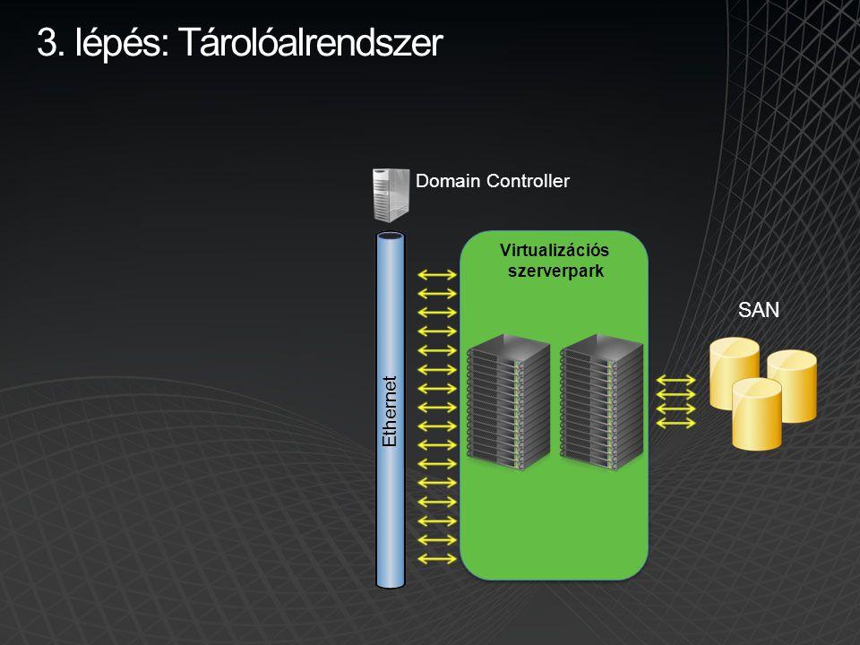 3. lépés: Tárolóalrendszer Virtualizációs szerverpark SAN Domain Controller Ethernet