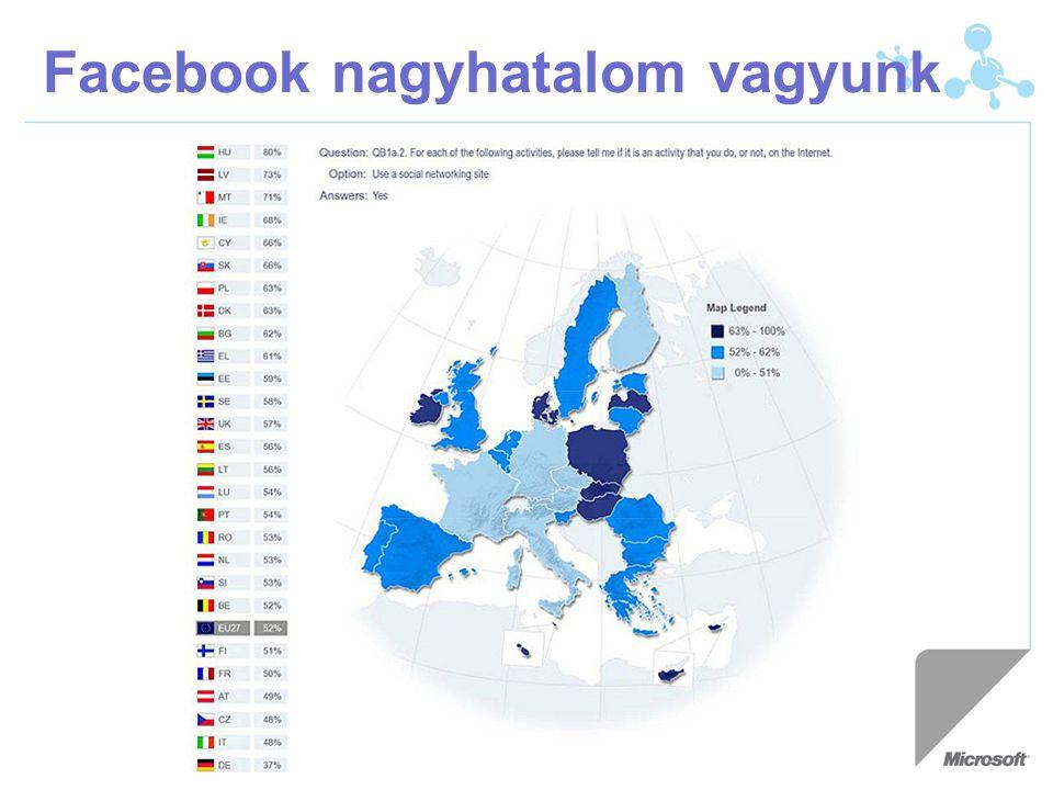 Facebook nagyhatalom vagyunk