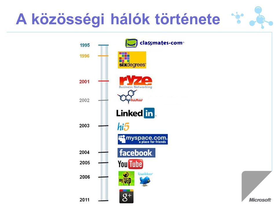 A közösségi hálók története