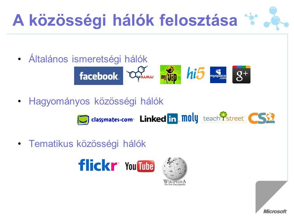 A közösségi hálók felosztása Általános ismeretségi hálók Hagyományos közösségi hálók Tematikus közösségi hálók