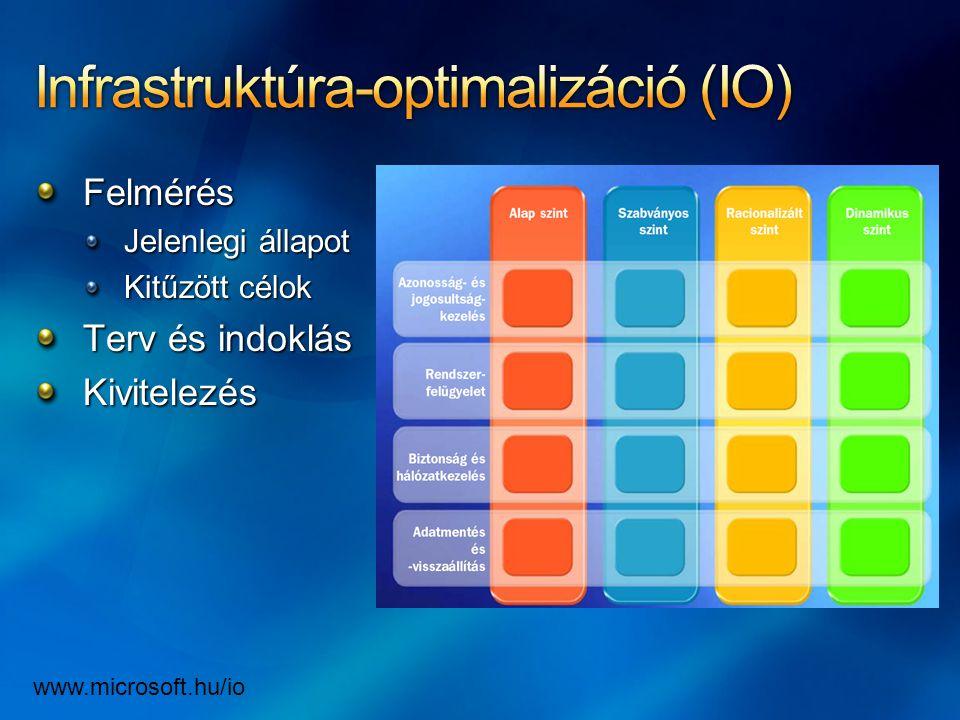 Felmérés Jelenlegi állapot Kitűzött célok Terv és indoklás Kivitelezés www.microsoft.hu/io