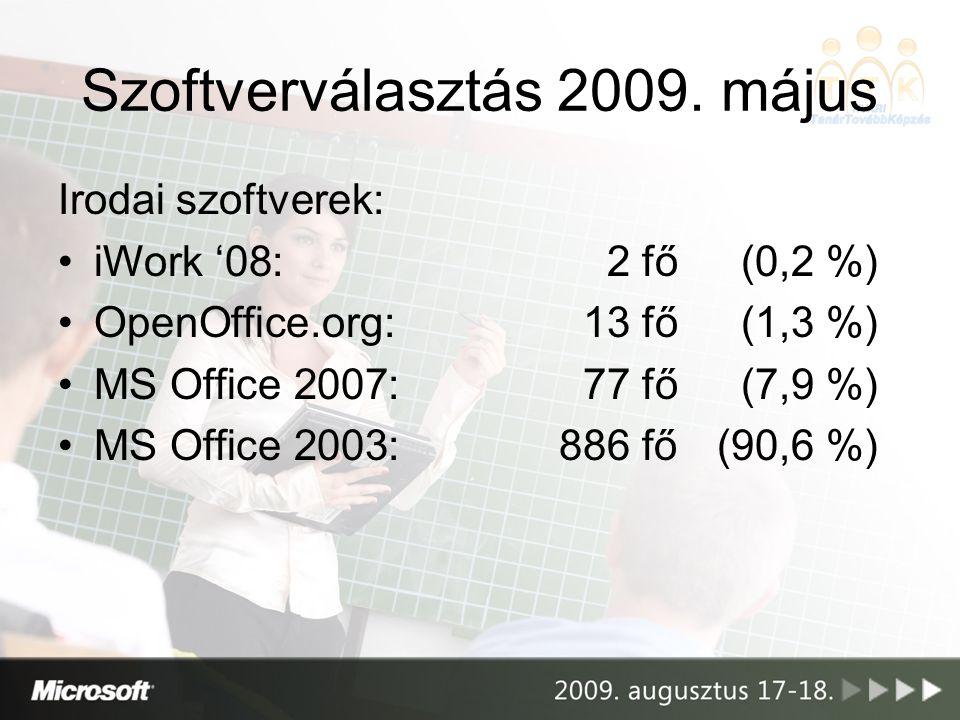 Irodai szoftverek: iWork '08:2 fő(0,2 %) OpenOffice.org:13 fő(1,3 %) MS Office 2007:77 fő(7,9 %) MS Office 2003:886 fő(90,6 %) Szoftverválasztás 2009.