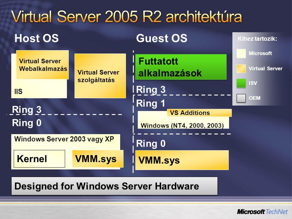 Kihez tartozik: Microsoft ISV OEM Virtual Server Designed for Windows Server Hardware Windows Server 2003 vagy XP KernelVMM.sys Ring 0 Ring 3 Host OS