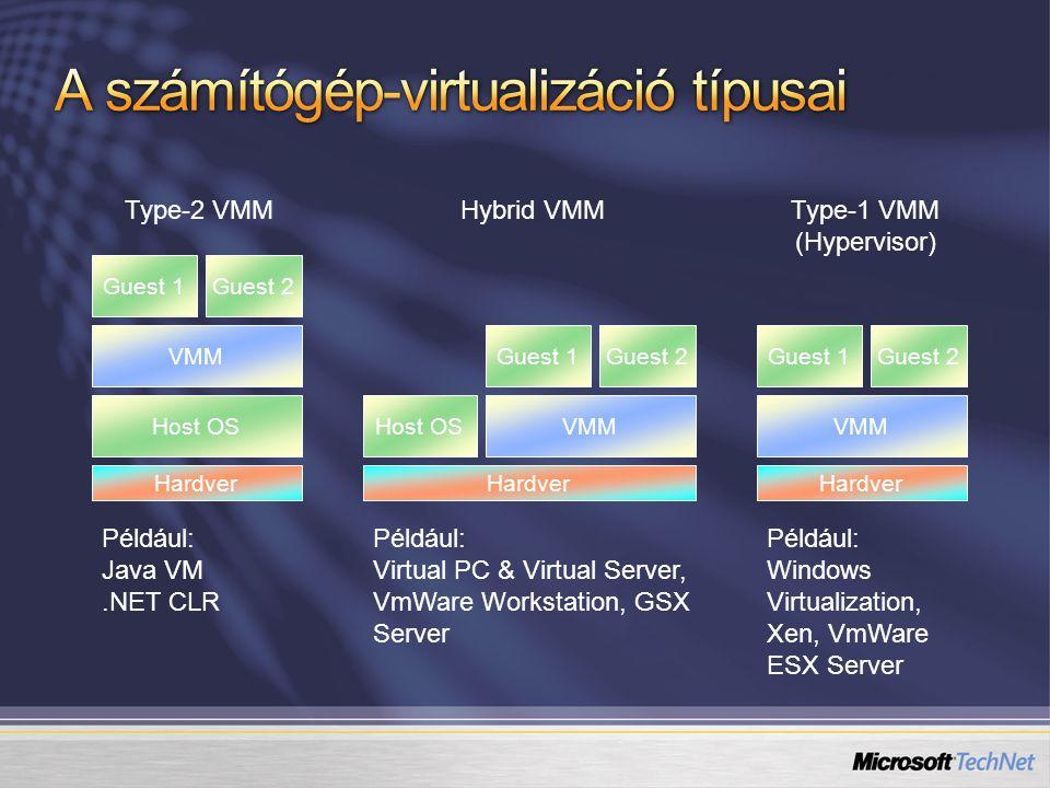 Host OS VMM Guest 1Guest 2 VMM Guest 1Guest 2 Host OSVMM Guest 1Guest 2 Type-2 VMMType-1 VMM (Hypervisor) Hybrid VMM Például: Java VM.NET CLR Például:
