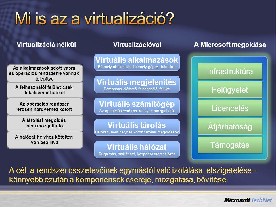 Virtual Hard Disks (VHD) VM 1 Szülő VM 2 Gyerek Virtualizáció- platform és felügyelet Hardver Windows Server 2003 Virtual Server 2005 R2 VM 2 VM 3