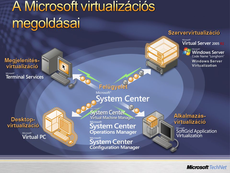Windows Server Virtualization Publikus béta: a Windows Server 2008 megjelenésekor Megjelenés: a Windows Server 2008 megjelenése után legfeljebb 180 nappal