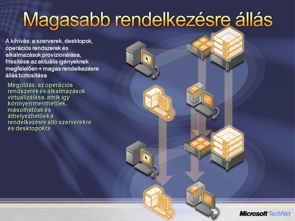 Teljes izoláció BiztonságMegbízhatóságTeljesítmény Hardveres virtualizáció- támogatás Egyszerűség Hardware Windows hypervisor Parent Partition Server Core Apps Child Partition OS 1 OS 2
