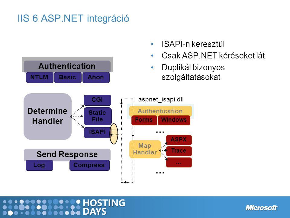 IIS 6 ASP.NET integráció ISAPI-n keresztül Csak ASP.NET kéréseket lát Duplikál bizonyos szolgáltatásokat Send Response LogCompress NTLMBasic Determine Handler CGI Static File ISAPI Authentication Anon … … Authentication Forms Windows Map Handler ASPX Trace … … … aspnet_isapi.dll