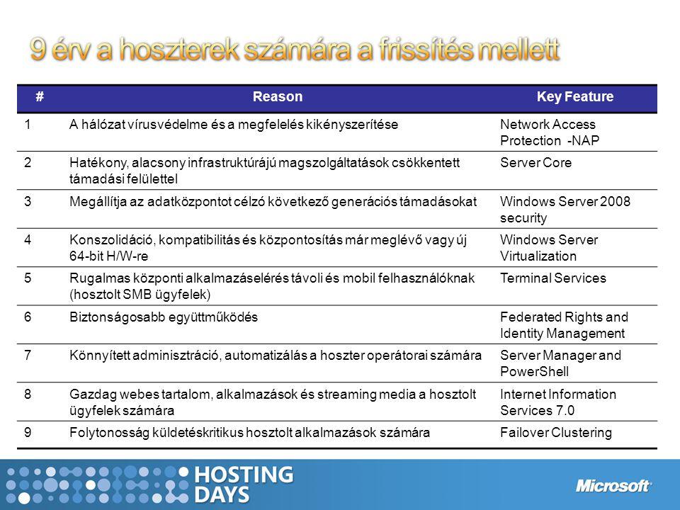 #ReasonKey Feature 1A hálózat vírusvédelme és a megfelelés kikényszerítéseNetwork Access Protection -NAP 2Hatékony, alacsony infrastruktúrájú magszolgáltatások csökkentett támadási felülettel Server Core 3Megállítja az adatközpontot célzó következő generációs támadásokatWindows Server 2008 security 4Konszolidáció, kompatibilitás és központosítás már meglévő vagy új 64-bit H/W-re Windows Server Virtualization 5Rugalmas központi alkalmazáselérés távoli és mobil felhasználóknak (hosztolt SMB ügyfelek) Terminal Services 6Biztonságosabb együttműködésFederated Rights and Identity Management 7Könnyített adminisztráció, automatizálás a hoszter operátorai számáraServer Manager and PowerShell 8Gazdag webes tartalom, alkalmazások és streaming media a hosztolt ügyfelek számára Internet Information Services 7.0 9Folytonosság küldetéskritikus hosztolt alkalmazások számáraFailover Clustering
