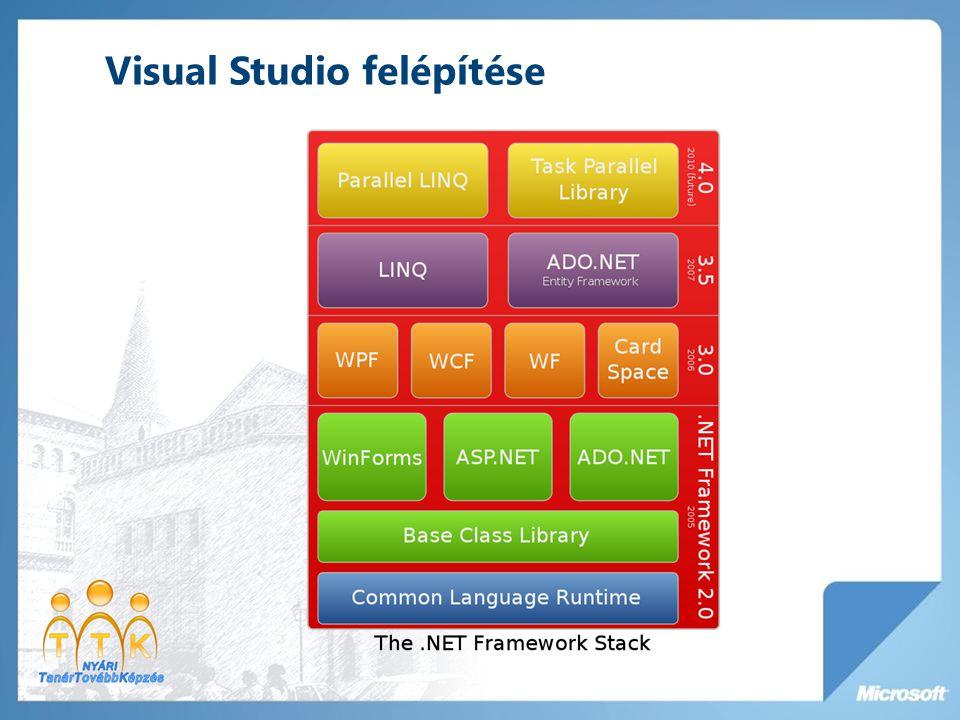 Visual Studio felépítése