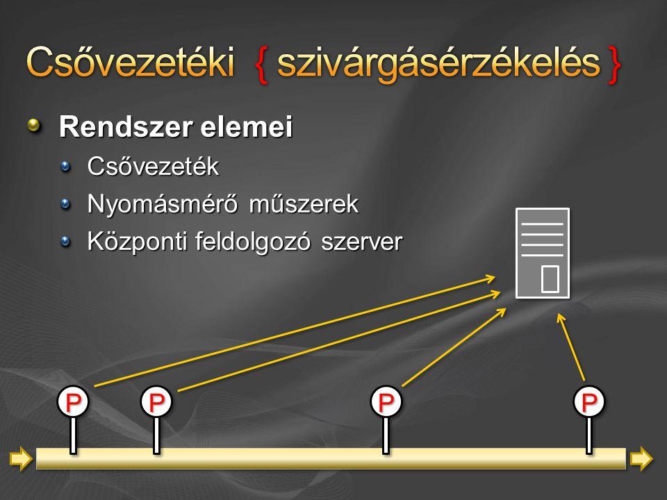 Rendszer elemei Csővezeték Nyomásmérő műszerek Központi feldolgozó szerver