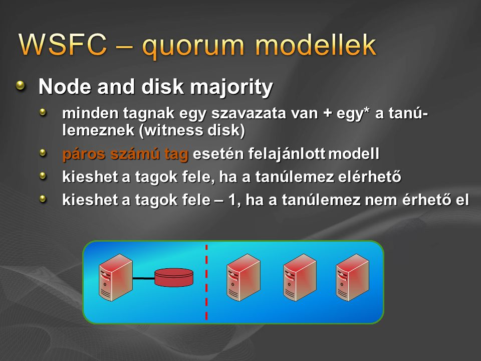 Node and disk majority minden tagnak egy szavazata van + egy* a tanú- lemeznek (witness disk) páros számú tag esetén felajánlott modell kieshet a tago