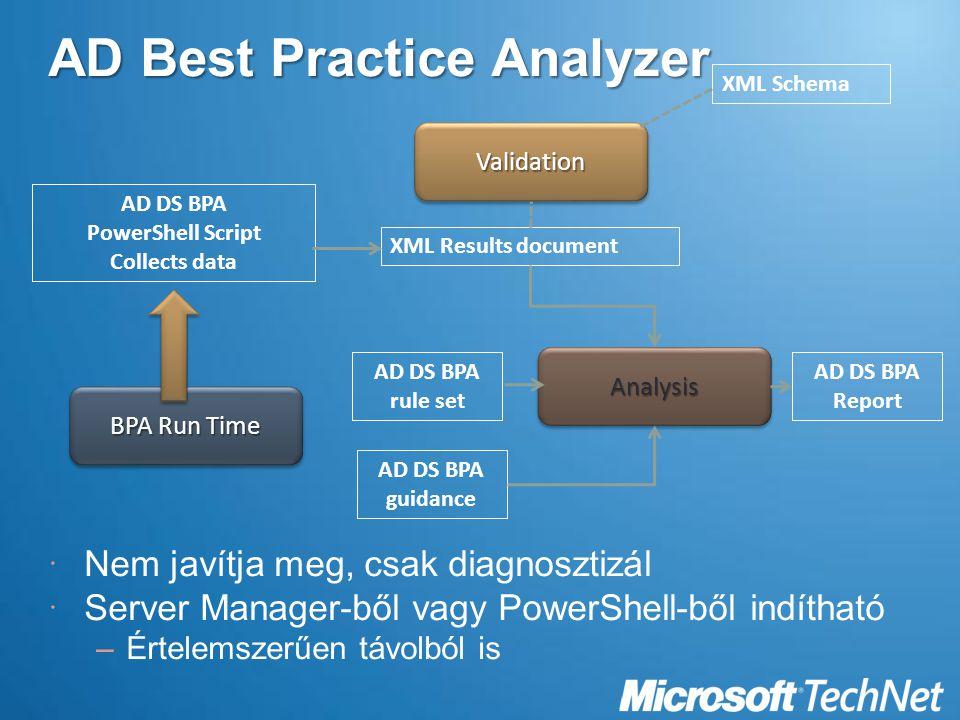 AD Best Practice Analyzer  Nem javítja meg, csak diagnosztizál  Server Manager-ből vagy PowerShell-ből indítható –Értelemszerűen távolból is BPA Run Time AD DS BPA PowerShell Script Collects data XML Schema XML Results document AD DS BPA guidance AD DS BPA rule set AnalysisAnalysis ValidationValidation AD DS BPA Report