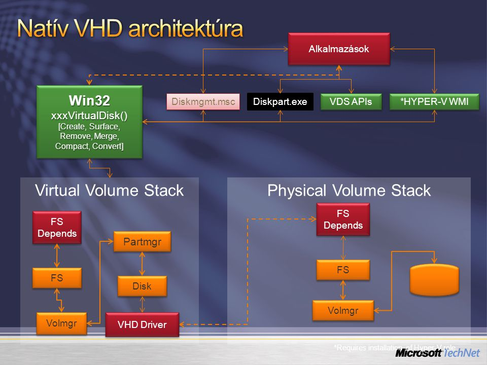 Physical Volume Stack Virtual Volume Stack Disk Partmgr Volmgr FS Volmgr FS FS Depends VHD Driver Alkalmazások *HYPER-V WMI Diskmgmt.msc Diskpart.exe