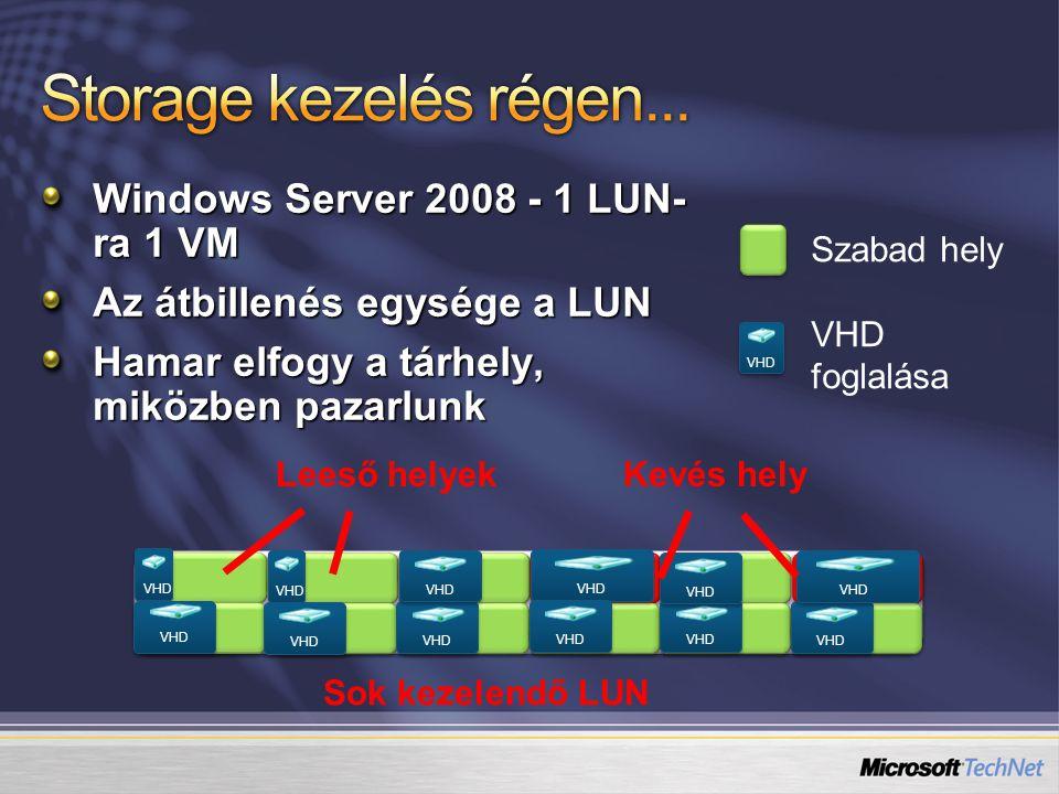 Windows Server 2008 - 1 LUN- ra 1 VM Az átbillenés egysége a LUN Hamar elfogy a tárhely, miközben pazarlunk VHD Szabad hely VHD foglalása VHD Sok keze