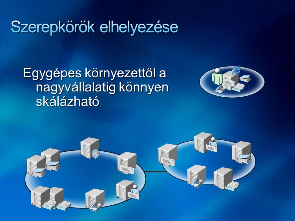 Mailbox Server levelek és nyilvános mappák tárolása Client Access Server kliens hozzáférés, OWA, activesync, Outlook Anywhere, POP3, IMAP4, web-szolgáltatások Unified Messaging Hangposta, fax, Outlook Voice Access HUB Transport Server Levelek routolása Exchange szervezeten belül EDGE Transport Server Levelek routolása Internetre, spam-szűrés