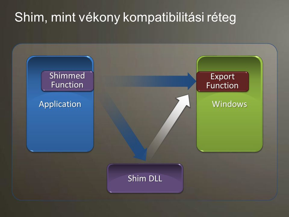 ApplicationApplicationWindowsWindows Shim, mint vékony kompatibilitási réteg Shim DLL Import Function ShimmedFunctionShimmedFunction ExportFunctionExp