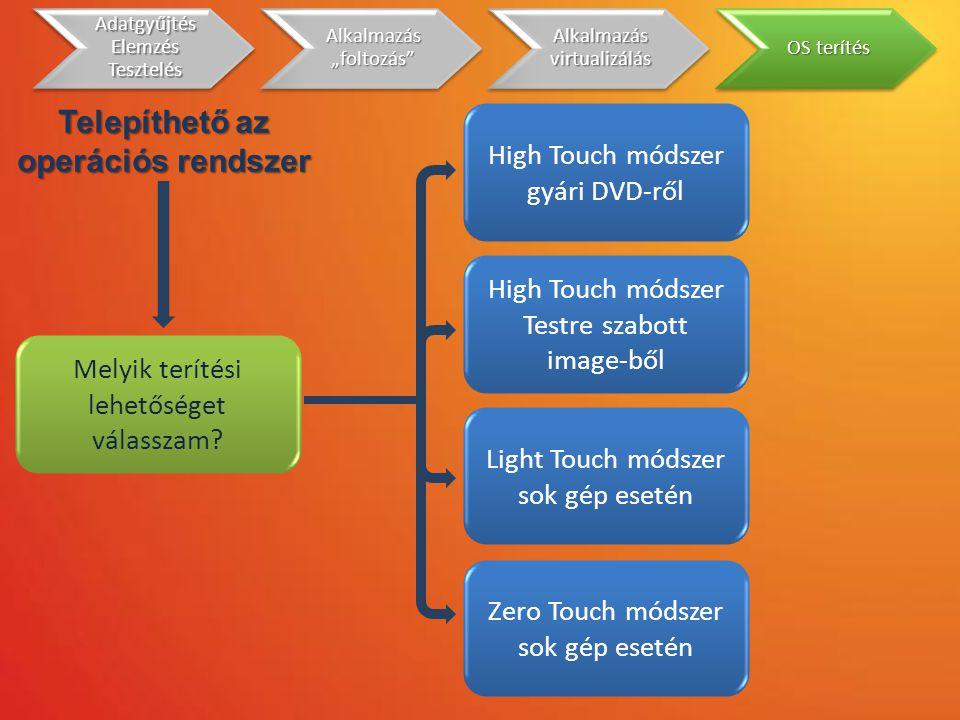 Melyik terítési lehetőséget válasszam? High Touch módszer gyári DVD-ről High Touch módszer Testre szabott image-ből Light Touch módszer sok gép esetén