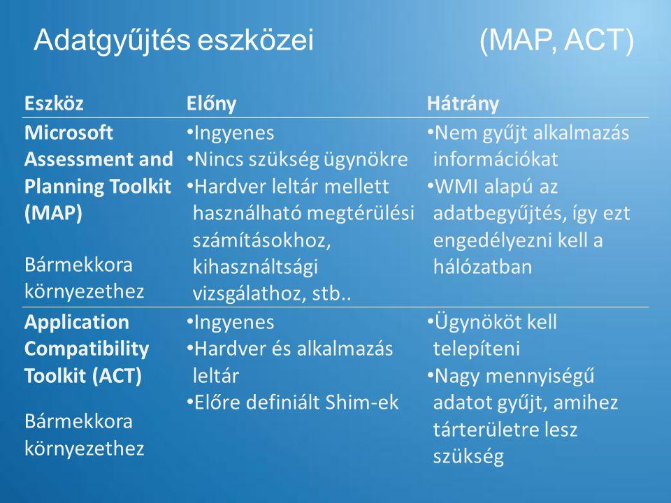 Adatgyűjtés eszközei (MAP, ACT) EszközElőnyHátrány Microsoft Assessment and Planning Toolkit (MAP) Bármekkora környezethez Ingyenes Nincs szükség ügyn