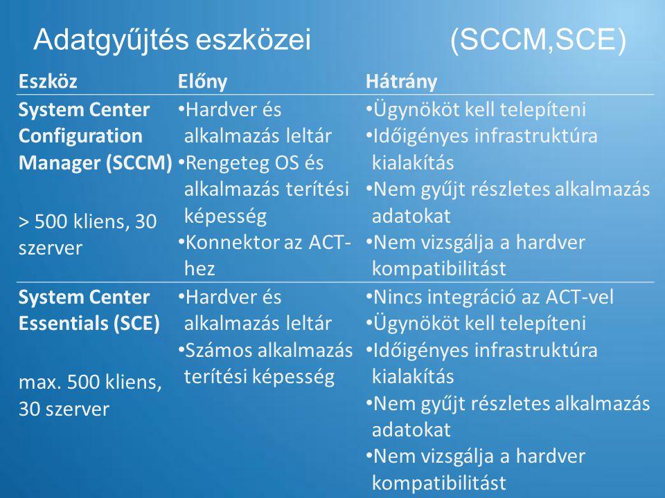 Adatgyűjtés eszközei (SCCM,SCE) EszközElőnyHátrány System Center Configuration Manager (SCCM) > 500 kliens, 30 szerver Hardver és alkalmazás leltár Re